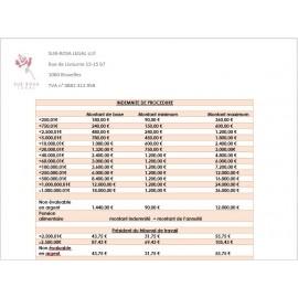 Liste des indemnités de procédure
